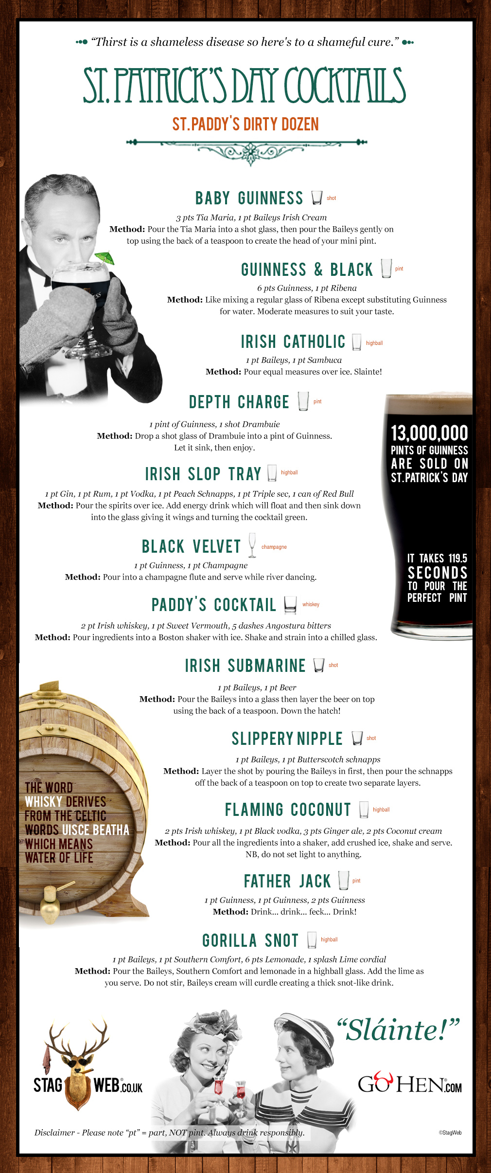 St. Patrick's Day infographic