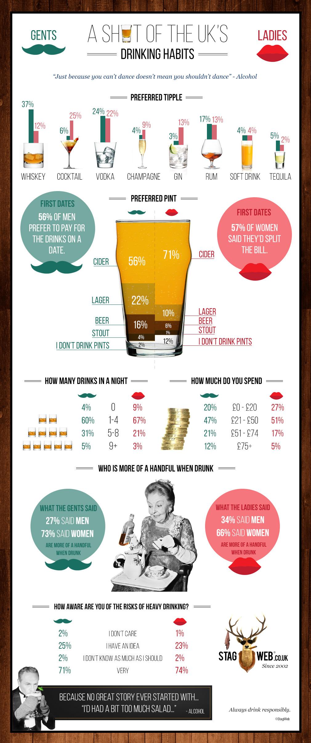 UK Drinking Habits Infographic