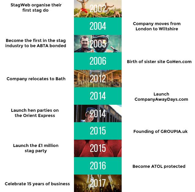 stagweb timeline