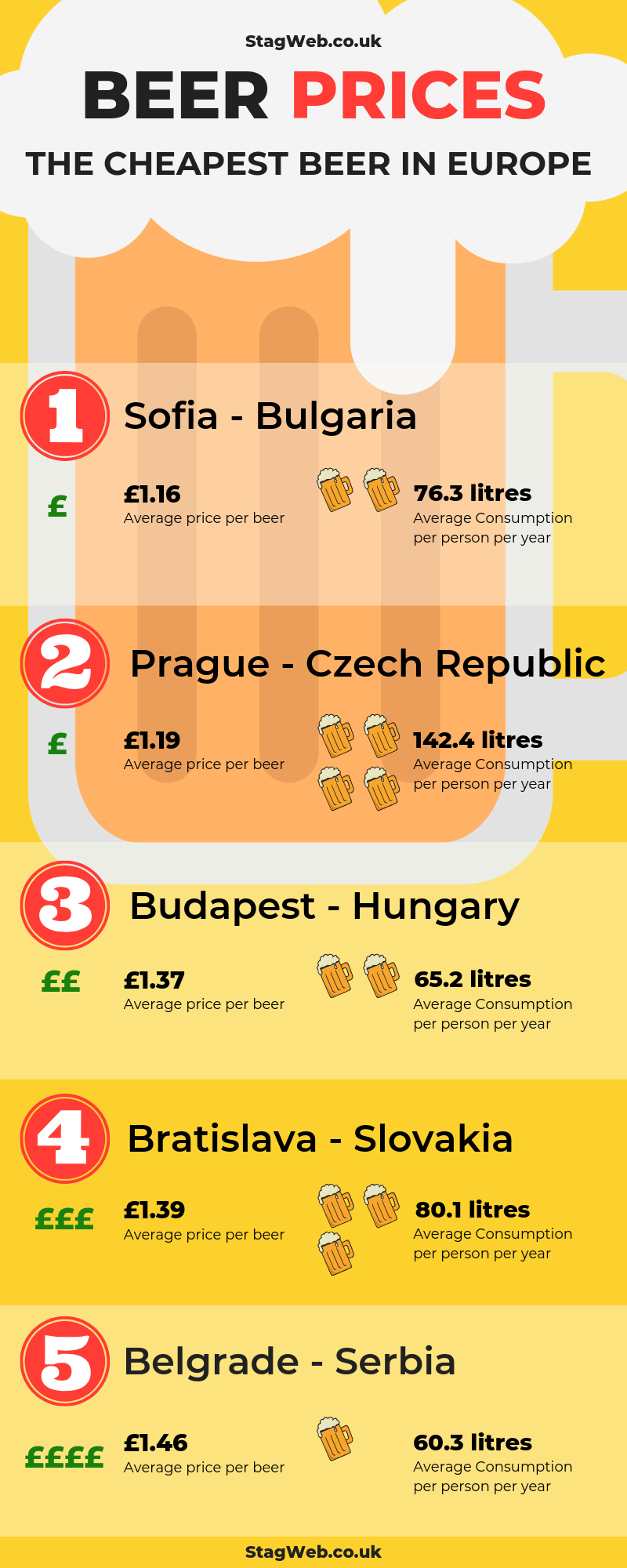 Best Countries for Cheap Beer in Europe