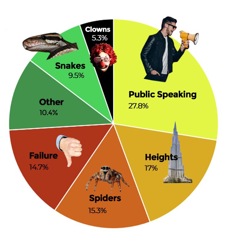 StagWeb fears chart