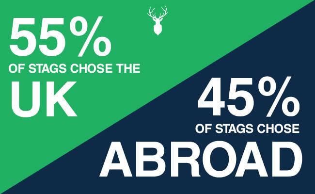 55% UK - 45% Abroad