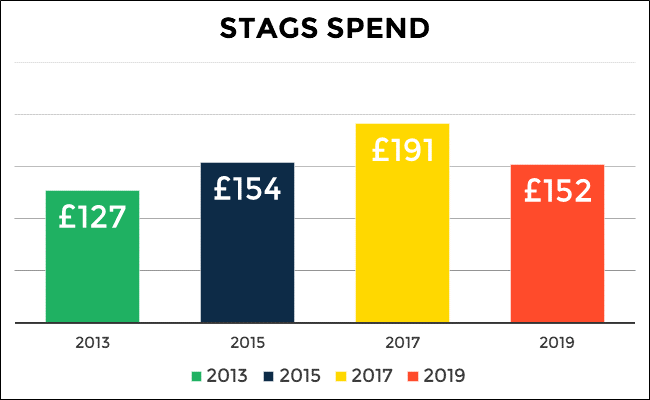 Average stag spend in 2013: £127, 2015: £154, 2017: £191, 2019: £152